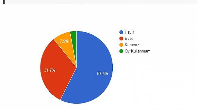 Malatyadan.com Referandum Anketi Sonuçlandı